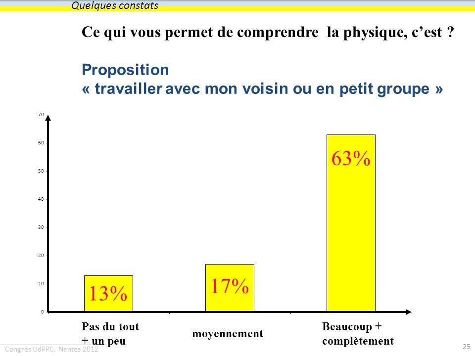 Quelques constats Ce qui vous permet de comprendre la physique, c'est Proposition « travailler avec mon voisin ou en petit groupe »