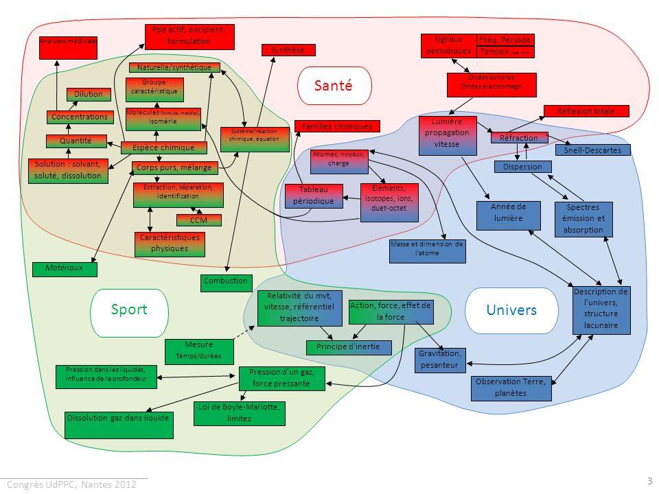 Santé Sport Univers Ppe actif, excipient, formulation