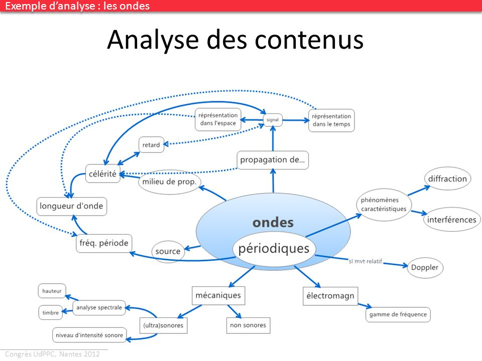 Analyse des contenus Exemple d'analyse : les ondes