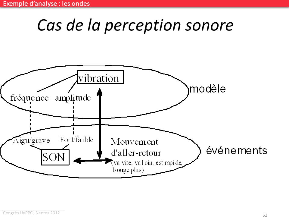 Cas de la perception sonore