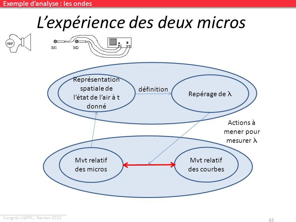 L'expérience des deux micros