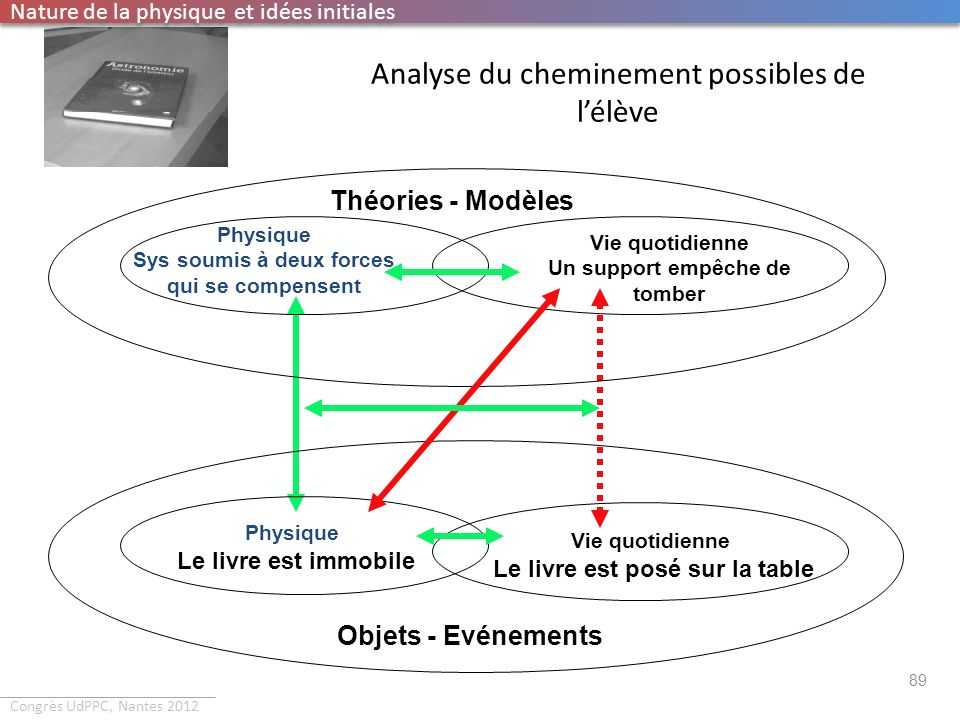 Analyse du cheminement possibles de l'élève