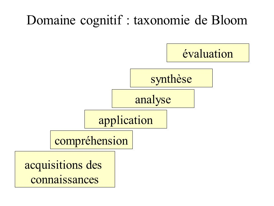 Domaine cognitif : taxonomie de Bloom
