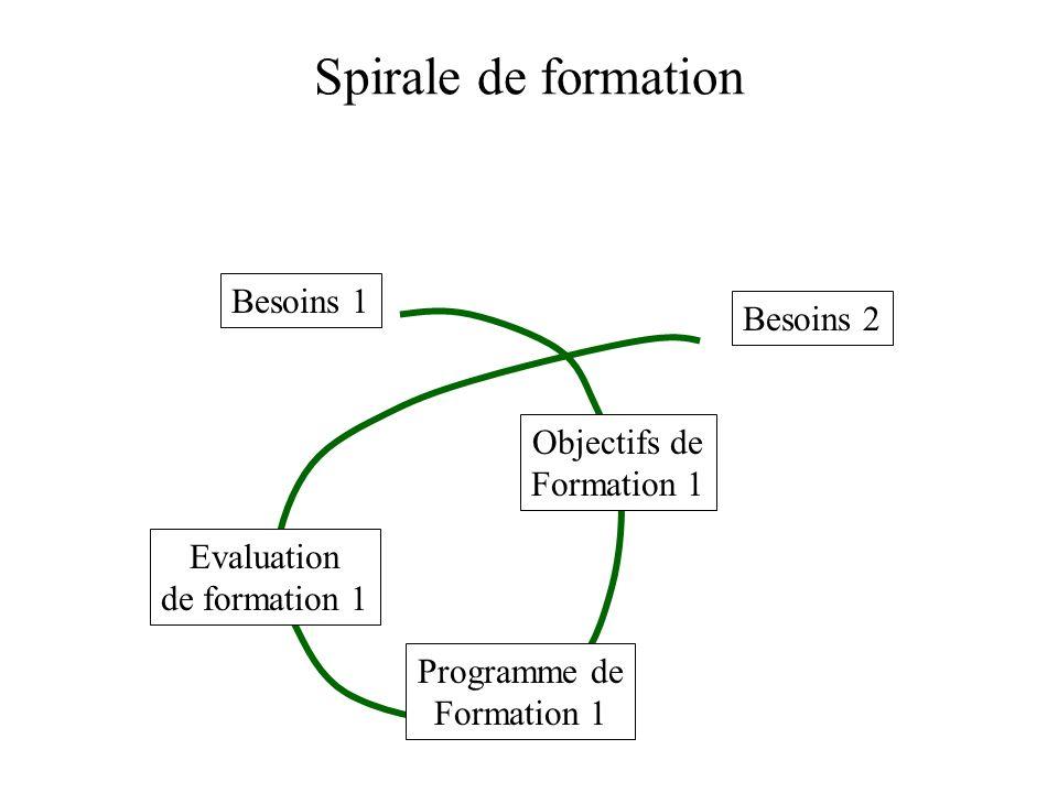 Spirale de formation Besoins 1 Besoins 2 Objectifs de Formation 1