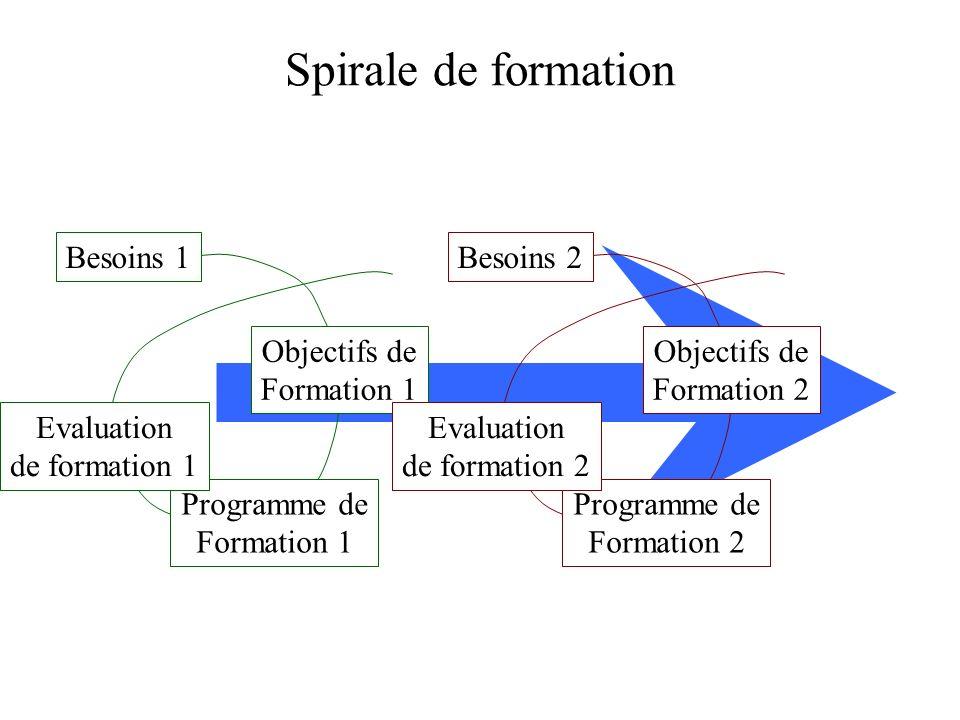 Spirale de formation Besoins 1 Objectifs de Formation 1 Programme de