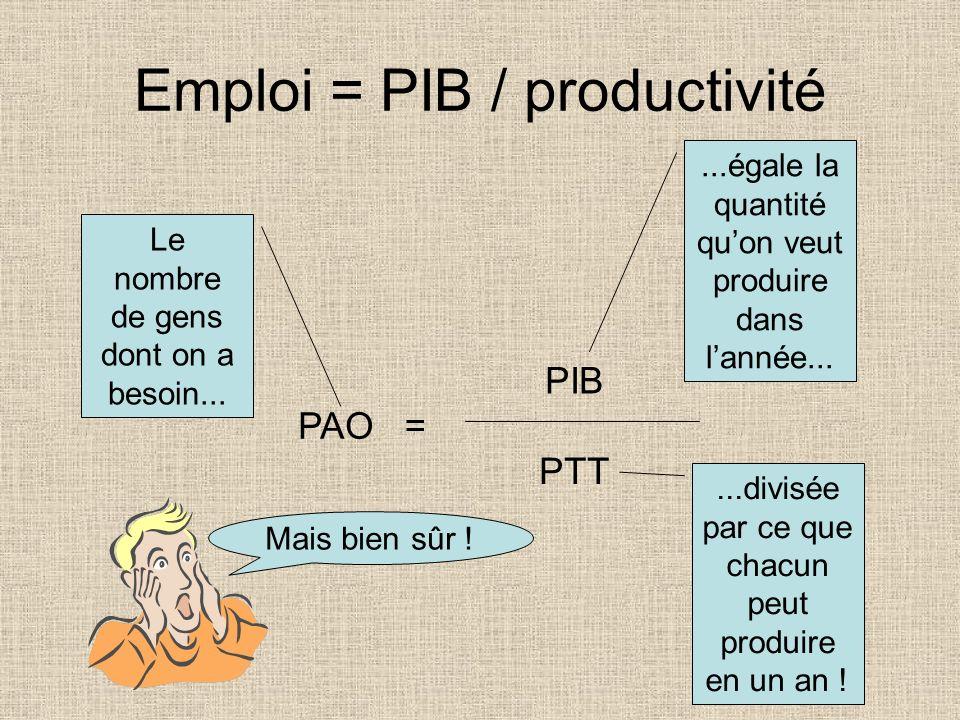 Emploi = PIB / productivité