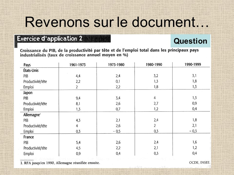 Revenons sur le document…