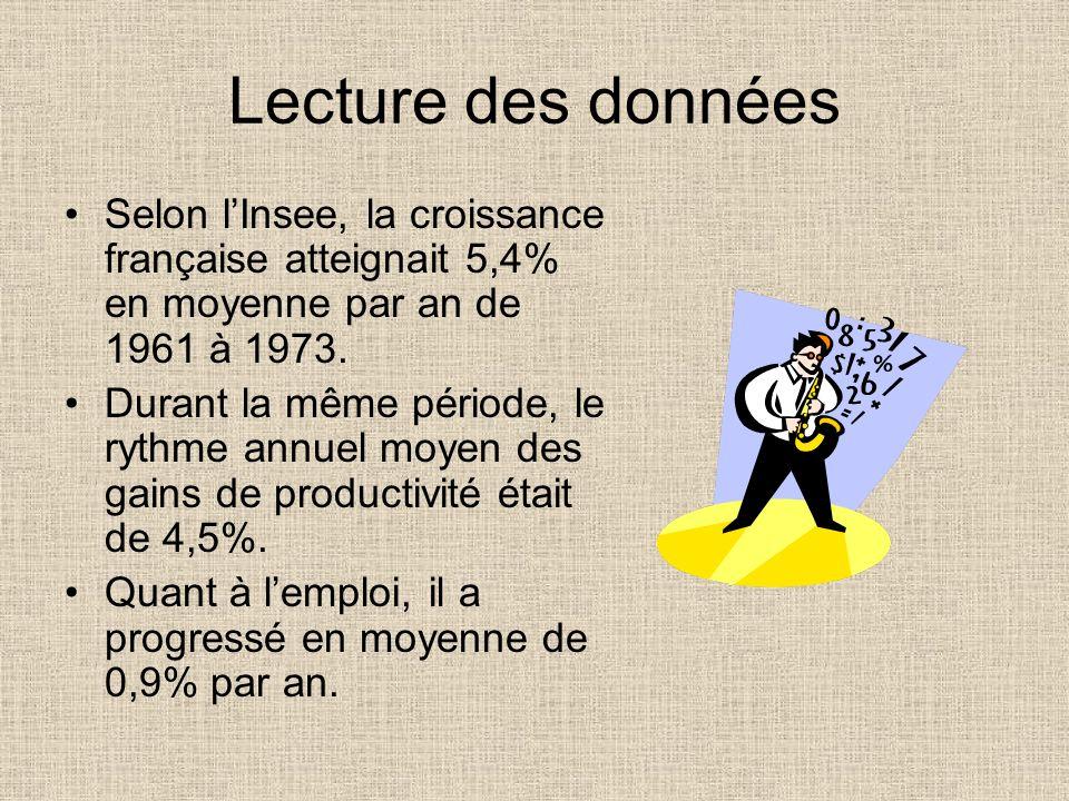 Lecture des données Selon l'Insee, la croissance française atteignait 5,4% en moyenne par an de 1961 à 1973.