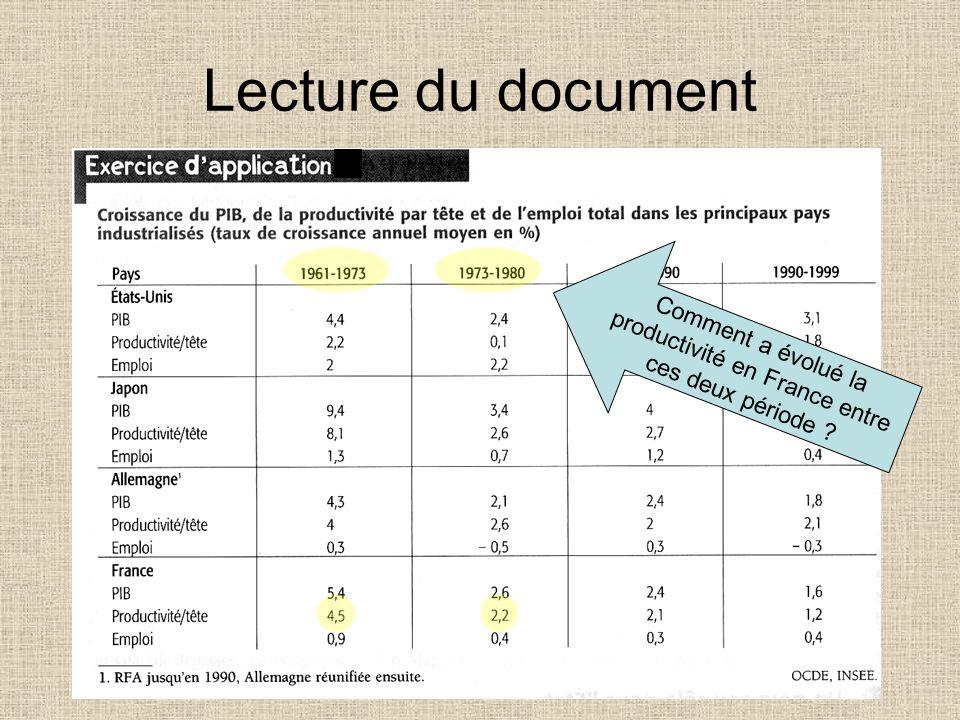 Comment a évolué la productivité en France entre ces deux période