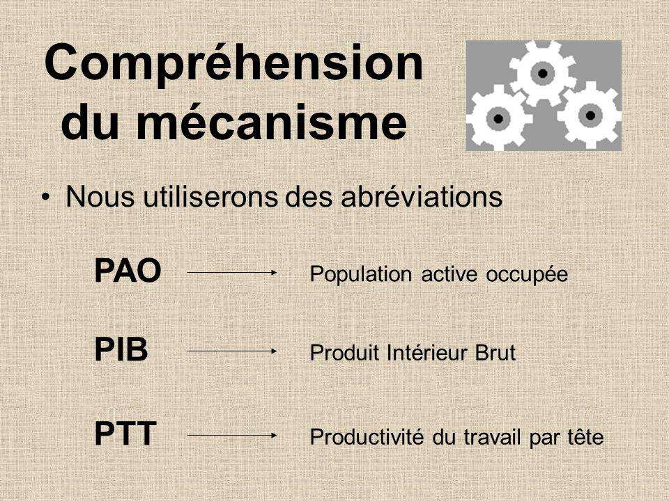Compréhension du mécanisme