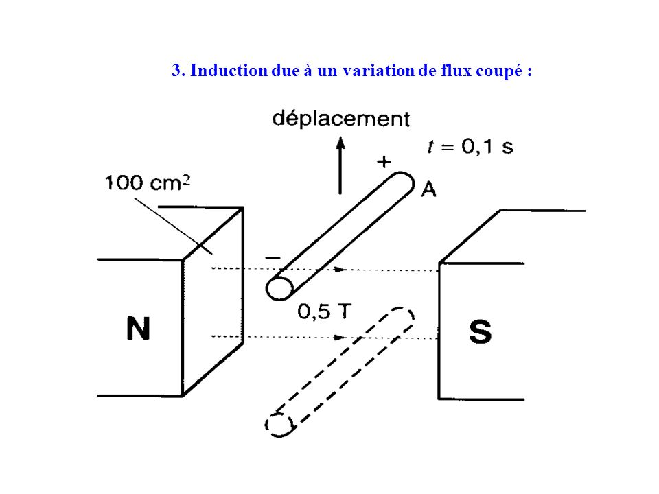 3. Induction due à un variation de flux coupé :