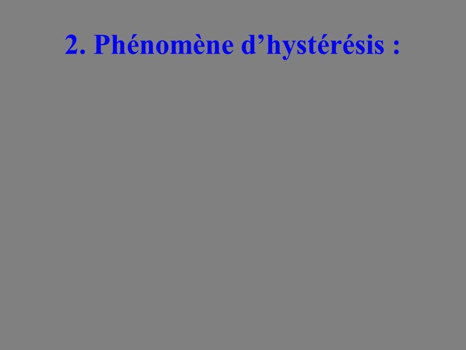 2. Phénomène d'hystérésis :
