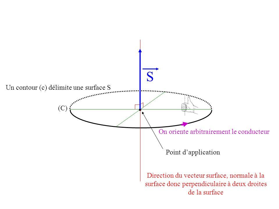 S Un contour (c) délimite une surface S (C)