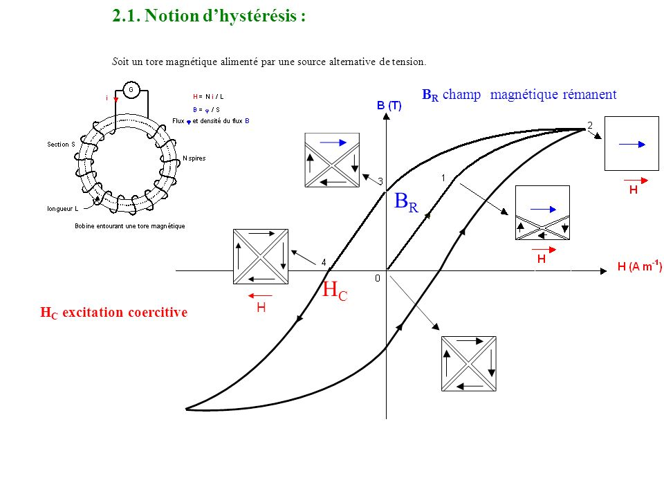 2.1. Notion d'hystérésis : Soit un tore magnétique alimenté par une source alternative de tension.