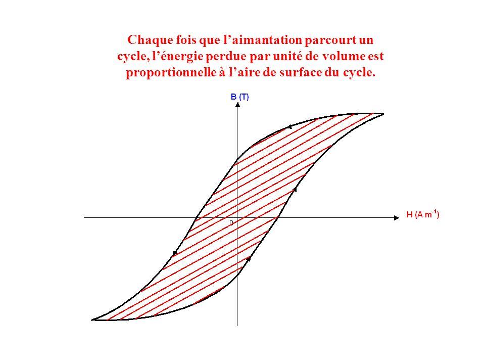 Chaque fois que l'aimantation parcourt un cycle, l'énergie perdue par unité de volume est proportionnelle à l'aire de surface du cycle.