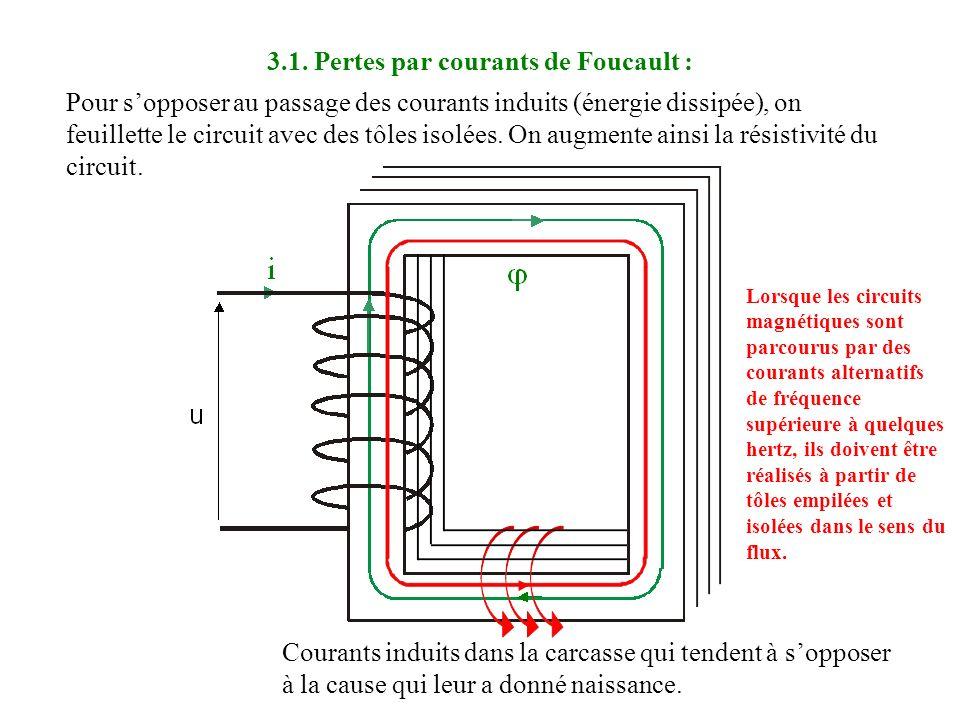 3.1. Pertes par courants de Foucault :