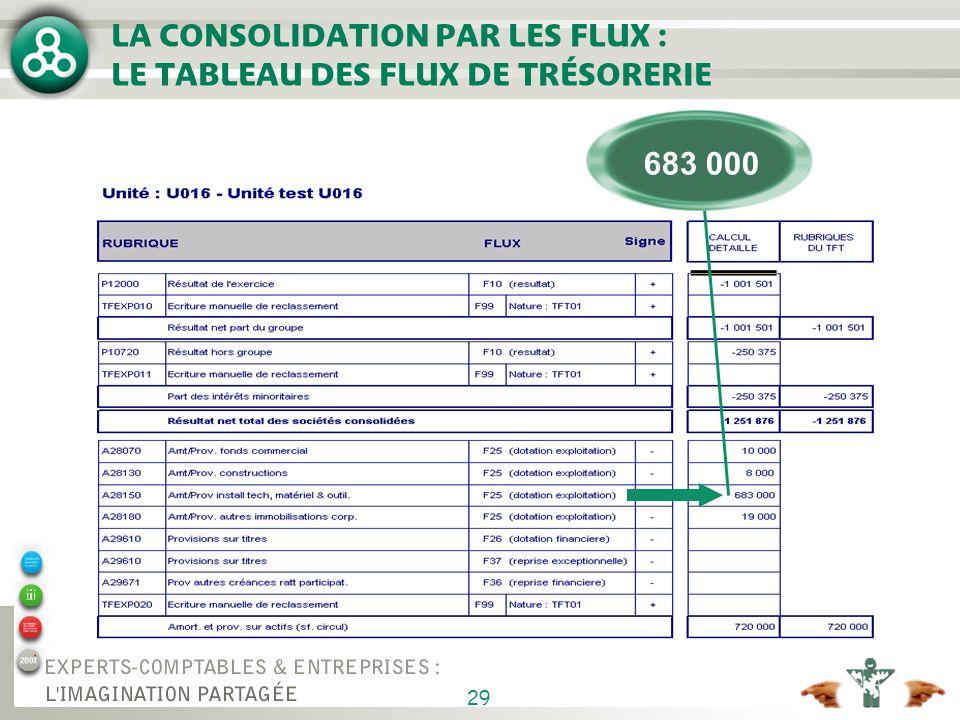 LA CONSOLIDATION PAR LES FLUX : LE TABLEAU DES FLUX DE TRÉSORERIE