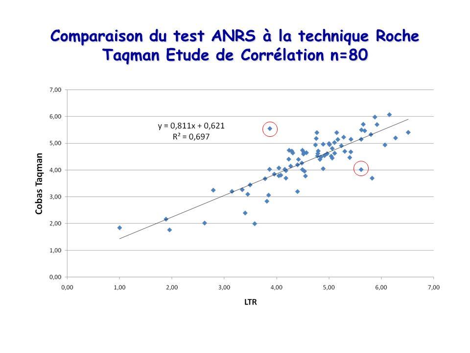 Comparaison du test ANRS à la technique Roche Taqman Etude de Corrélation n=80
