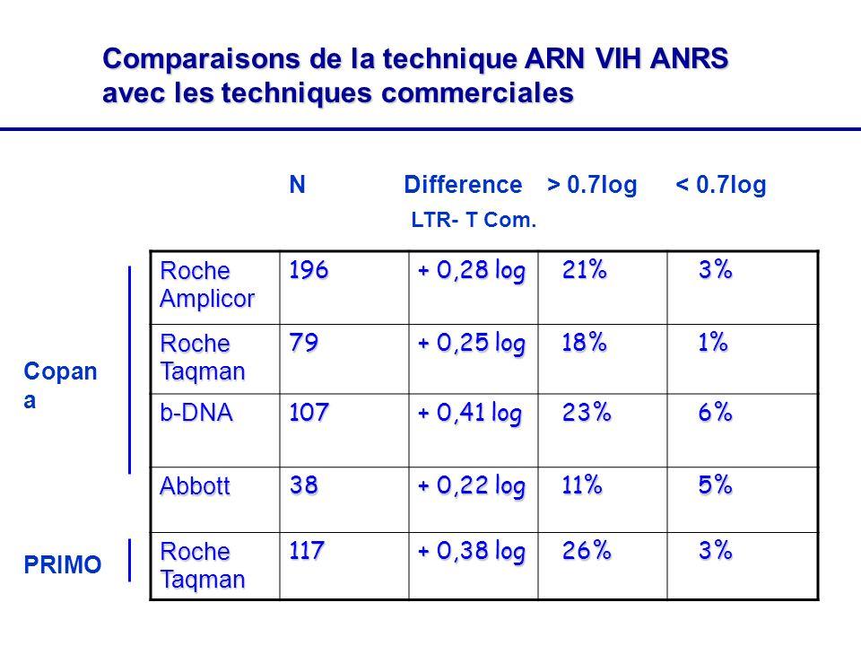 Comparaisons de la technique ARN VIH ANRS avec les techniques commerciales