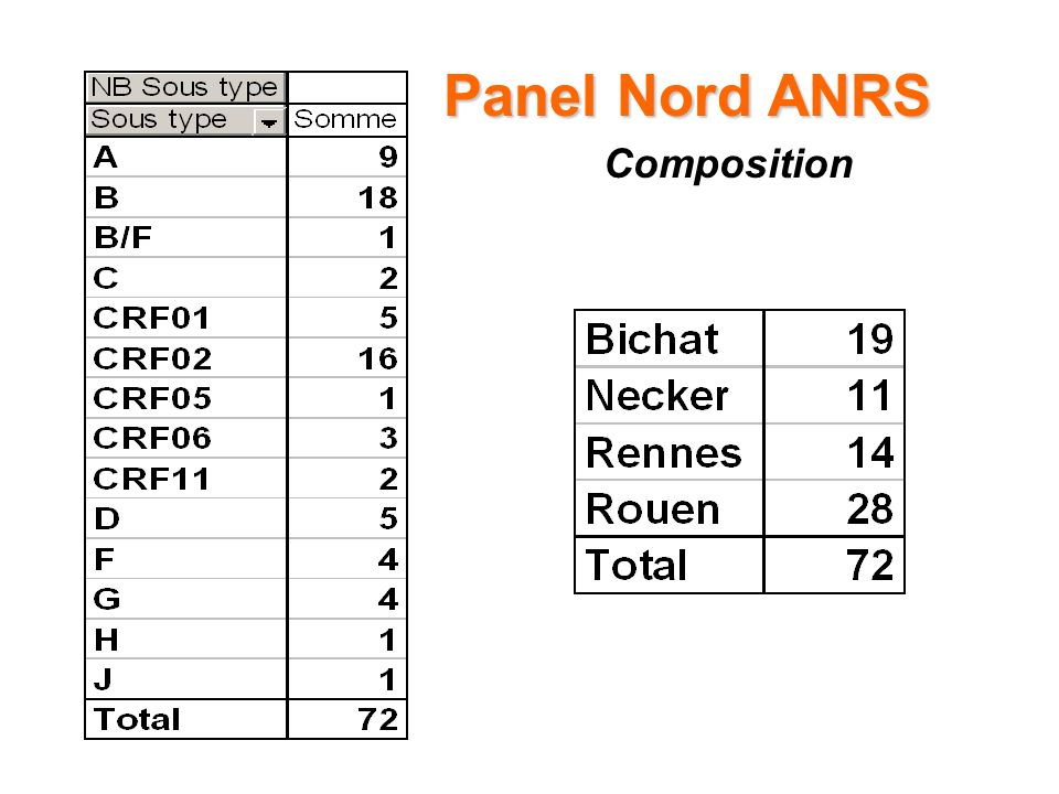 Panel Nord ANRS Composition