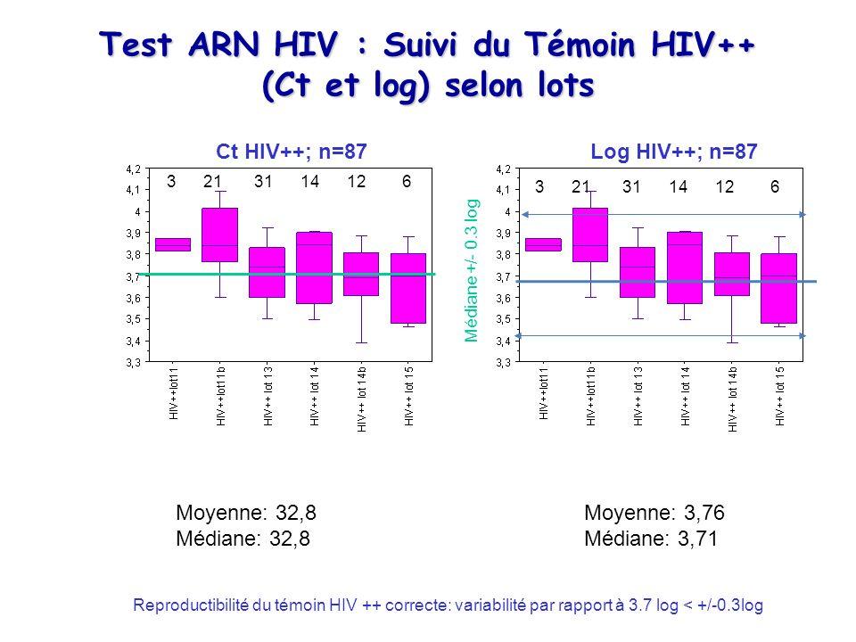 Test ARN HIV : Suivi du Témoin HIV++ (Ct et log) selon lots