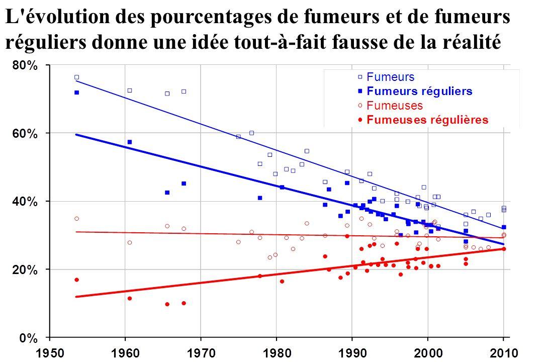 L évolution des pourcentages de fumeurs et de fumeurs réguliers donne une idée tout-à-fait fausse de la réalité