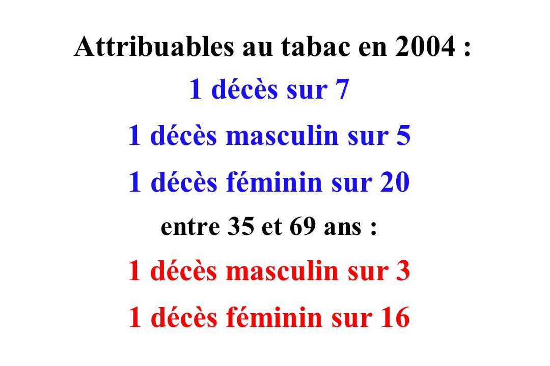 Attribuables au tabac en 2004 :