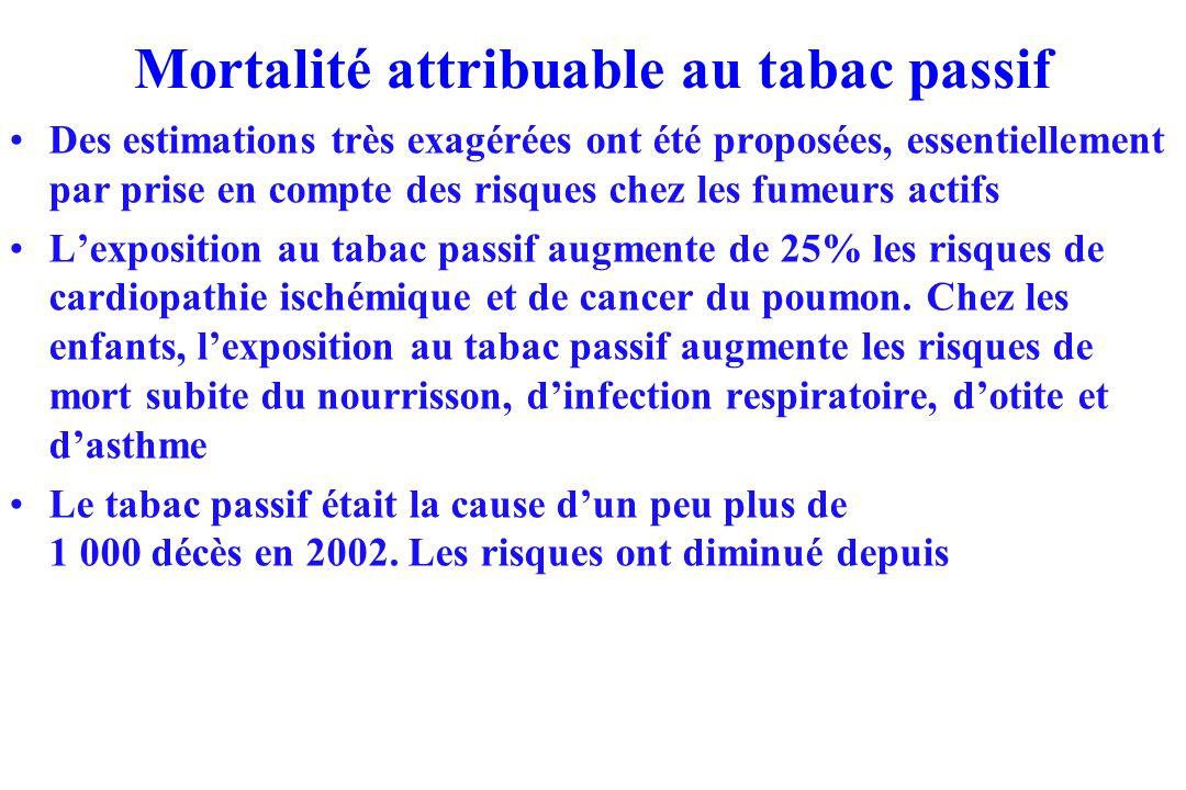 Mortalité attribuable au tabac passif
