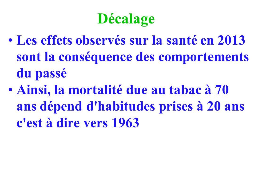 Décalage Les effets observés sur la santé en 2013 sont la conséquence des comportements du passé.