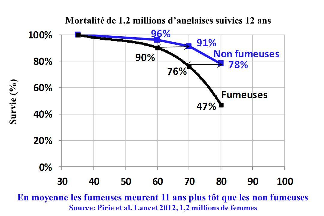 Mortalité de 1,2 millions d'anglaises suivies 12 ans Survie (%)