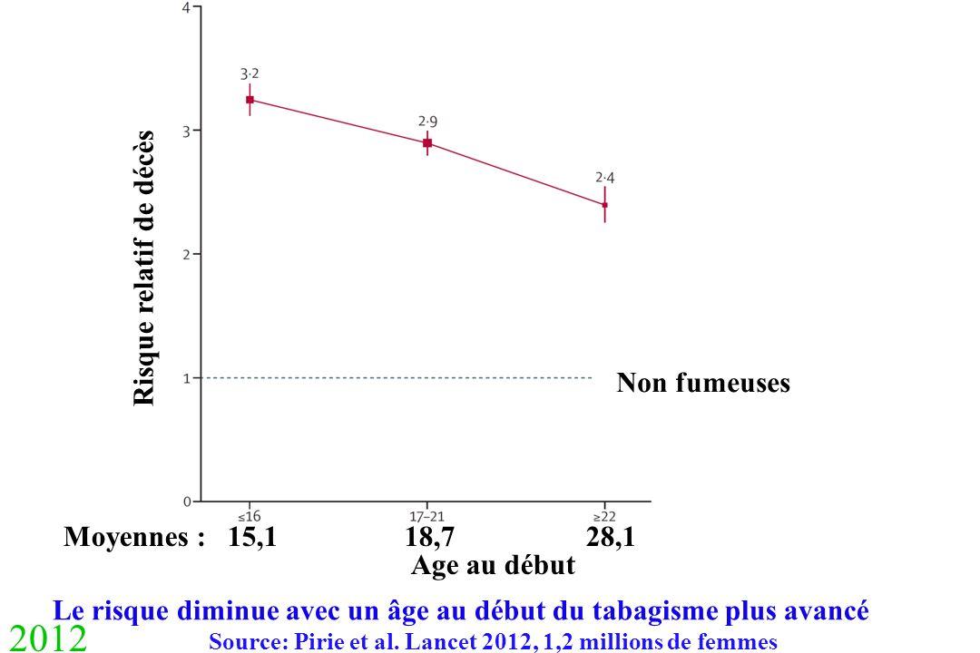 2012 Risque relatif de décès Non fumeuses Moyennes : 15,1 18,7 28,1