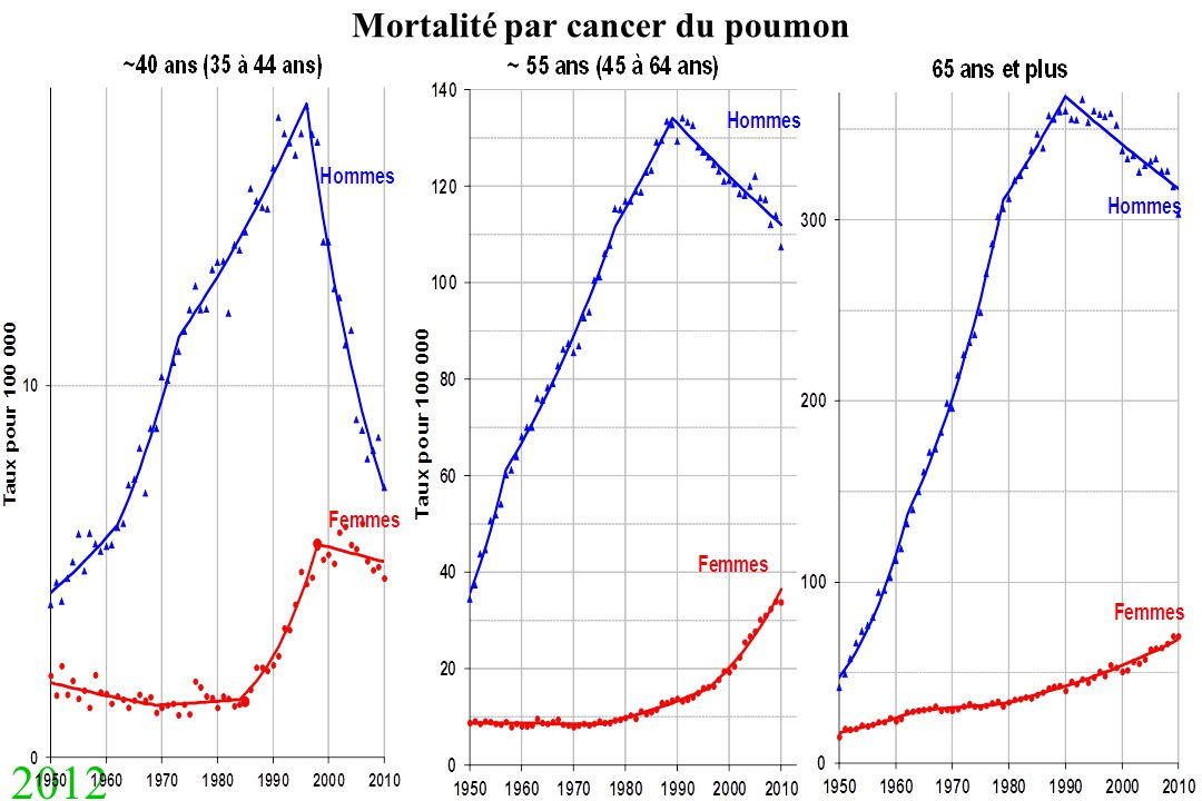 Mortalité par cancer du poumon
