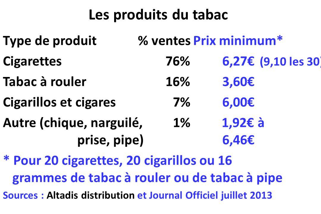 Les produits du tabac Type de produit % ventes Prix minimum*