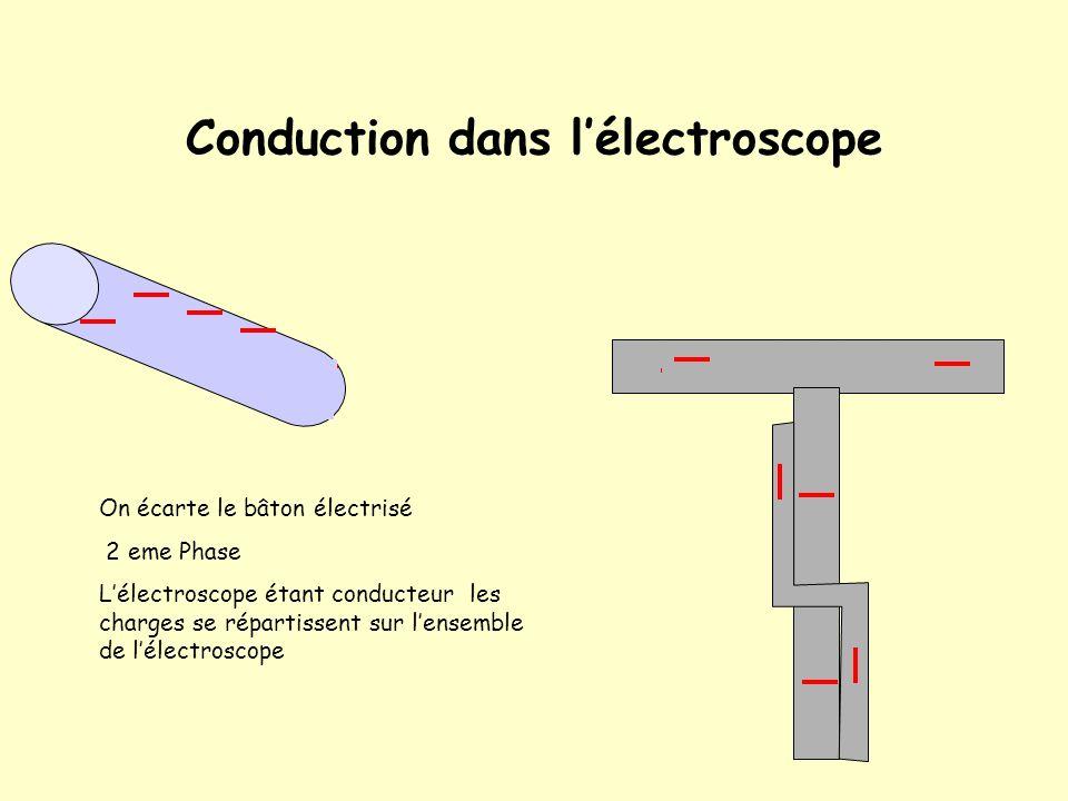 Conduction dans l'électroscope