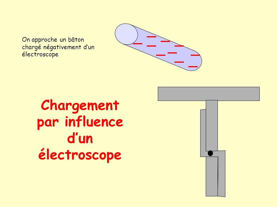 Chargement par influence d'un électroscope