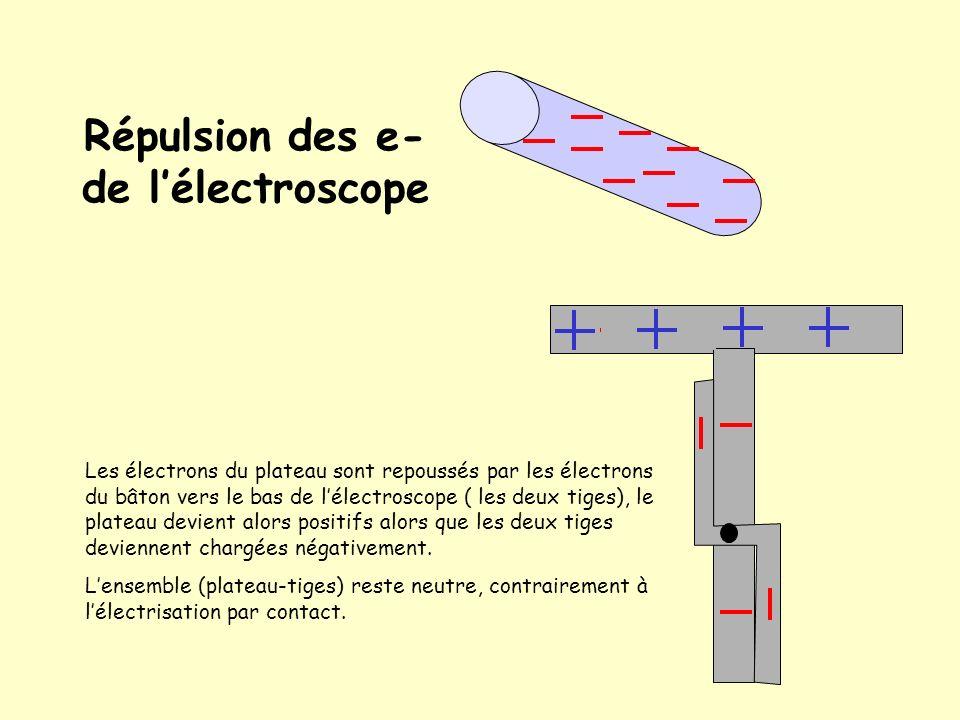 Répulsion des e- de l'électroscope