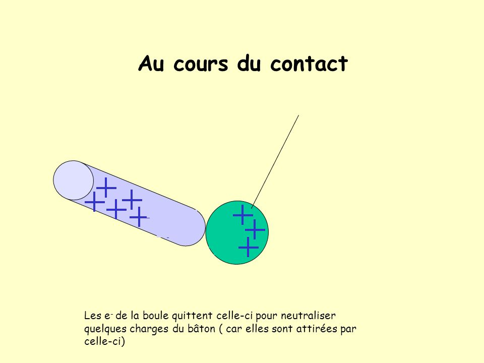 Au cours du contact Les e- de la boule quittent celle-ci pour neutraliser quelques charges du bâton ( car elles sont attirées par celle-ci)