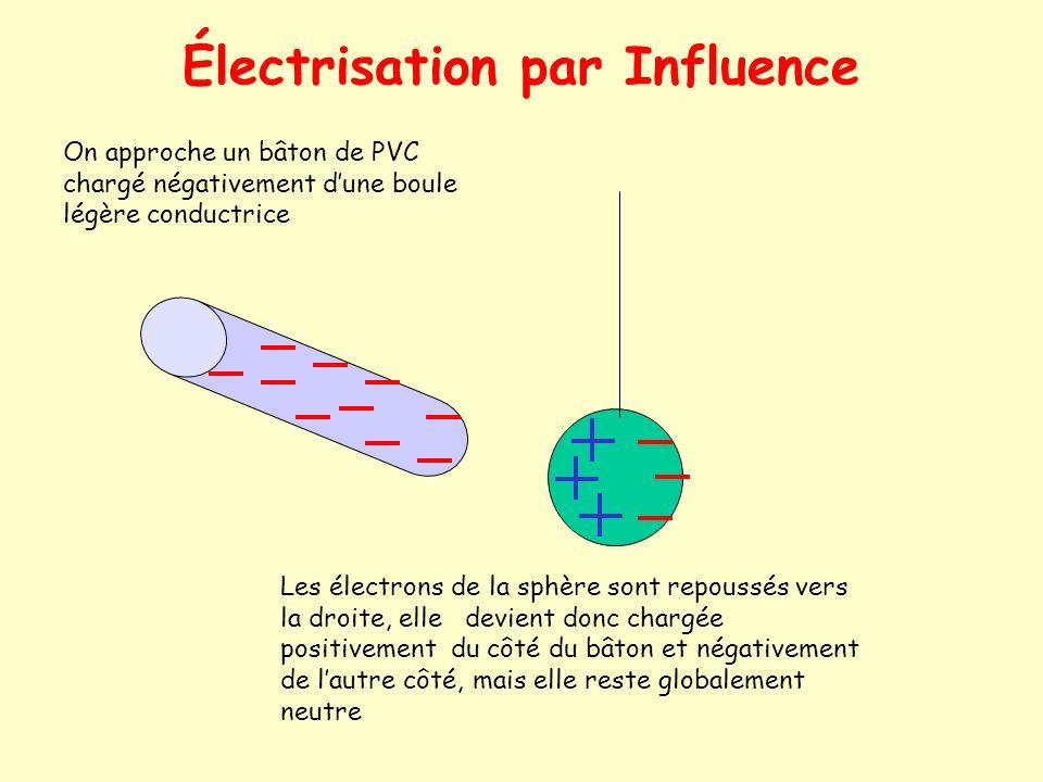 Électrisation par Influence