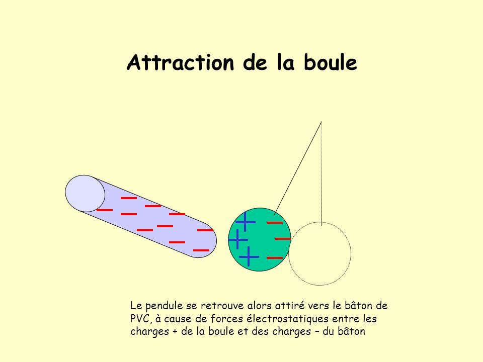 Attraction de la boule