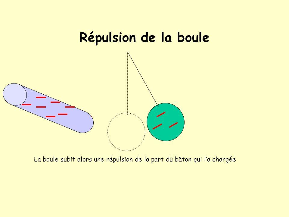 Répulsion de la boule La boule subit alors une répulsion de la part du bâton qui l'a chargée