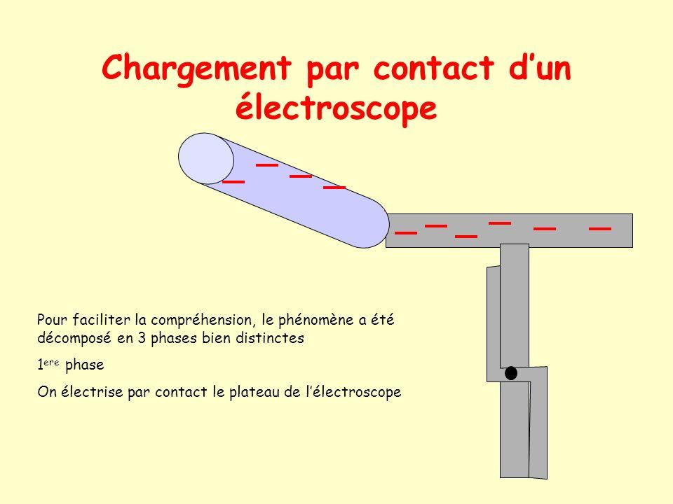Chargement par contact d'un électroscope