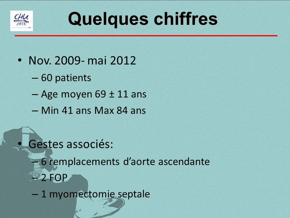 Quelques chiffres Nov. 2009- mai 2012 Gestes associés: 60 patients
