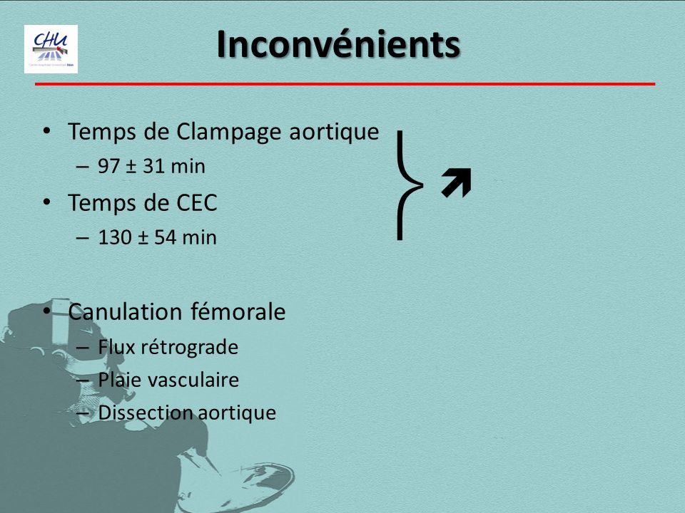  Inconvénients  Temps de Clampage aortique Temps de CEC
