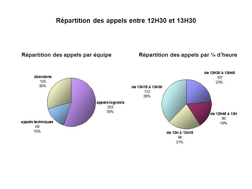 Répartition des appels entre 12H30 et 13H30