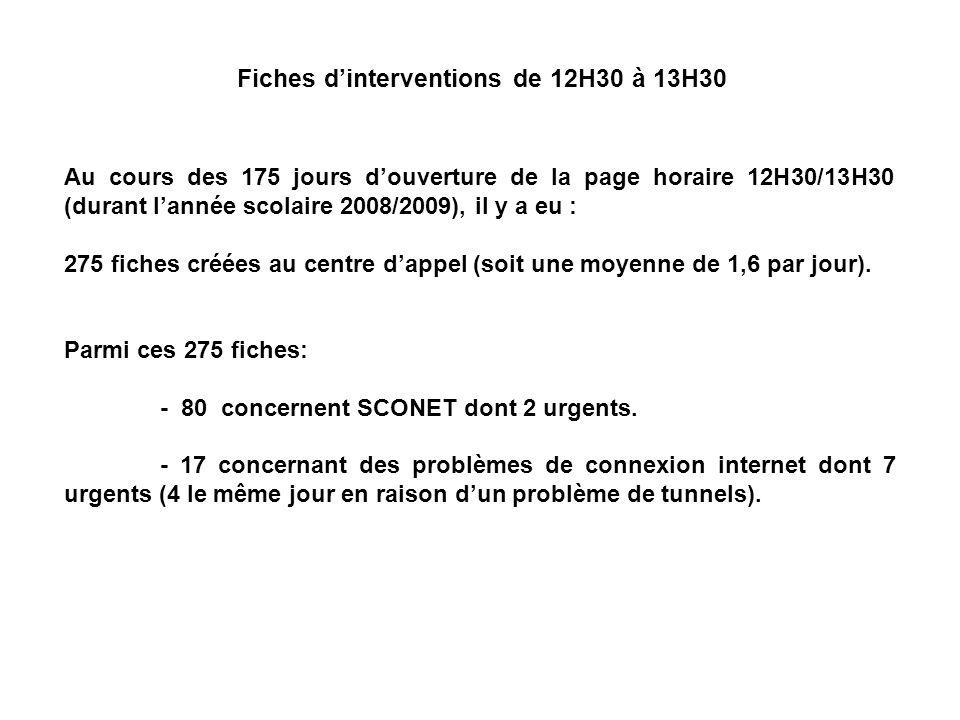 Fiches d'interventions de 12H30 à 13H30