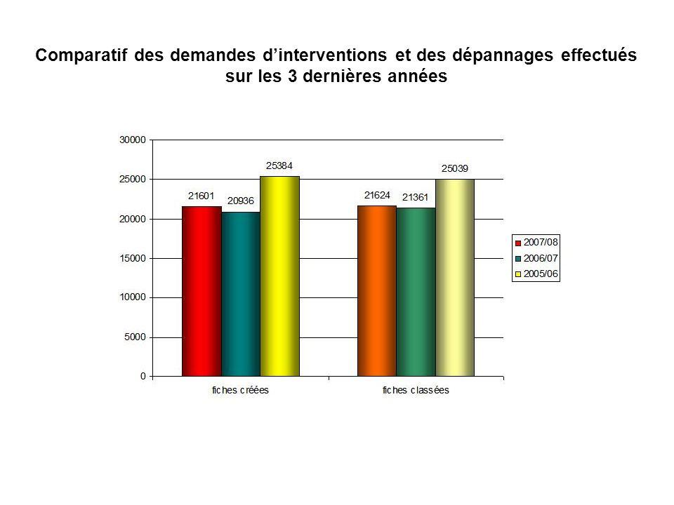 Comparatif des demandes d'interventions et des dépannages effectués