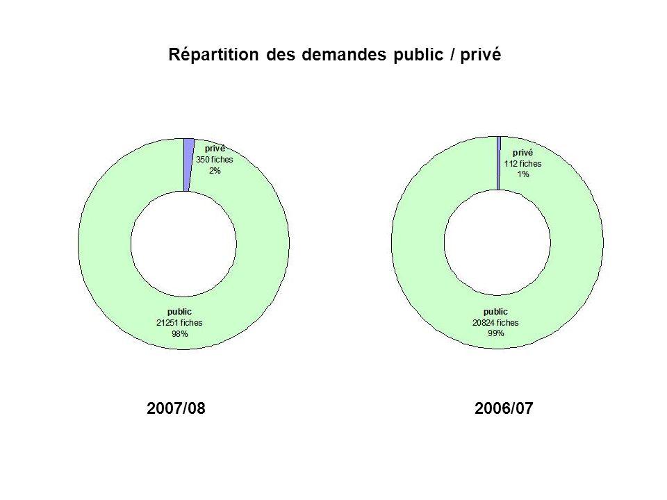 Répartition des demandes public / privé