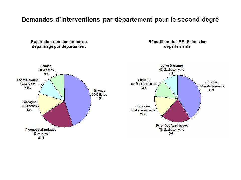 Demandes d'interventions par département pour le second degré