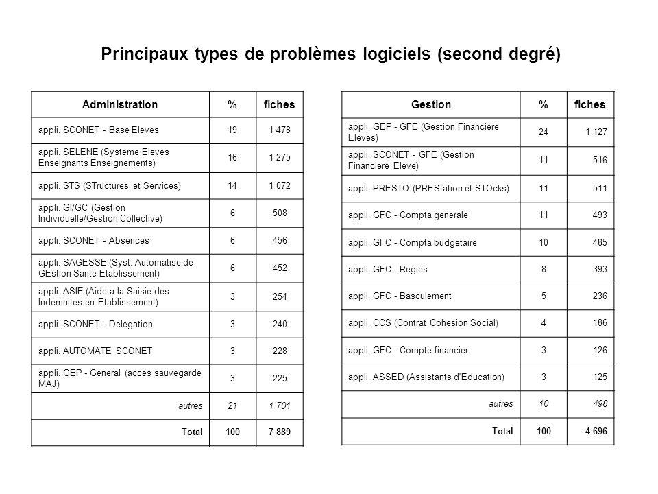 Principaux types de problèmes logiciels (second degré)