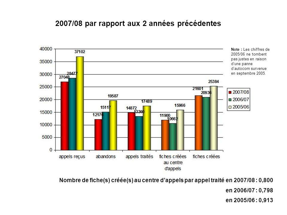 2007/08 par rapport aux 2 années précédentes